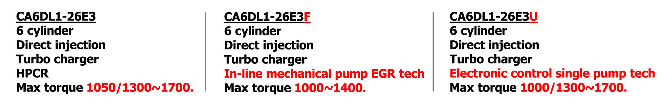 Show you what a FAW truck engine model serial number means.